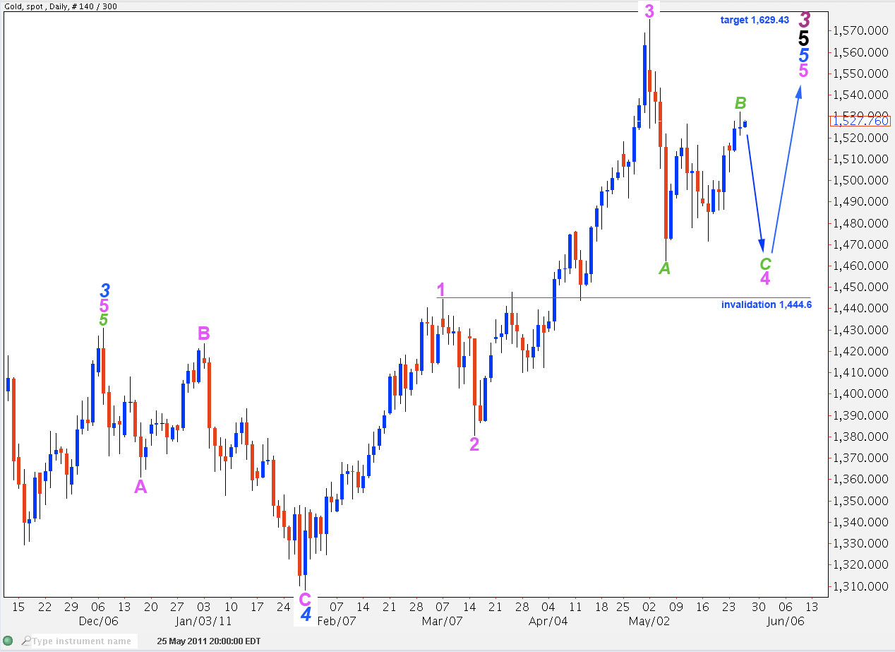 Gold daily 2011