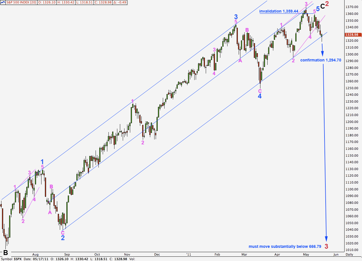 S&P 500 daily 2011