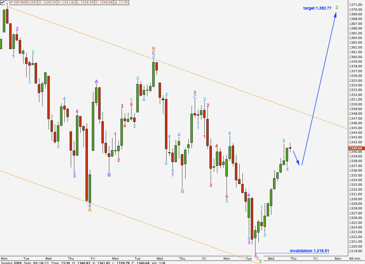 S&P 500 hourly 2011