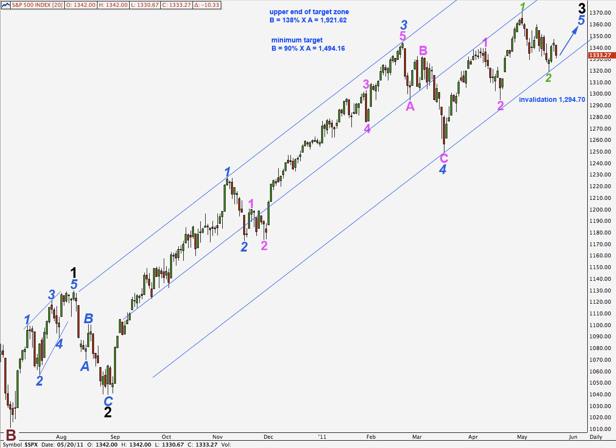S&P 500 daily alternate 2011