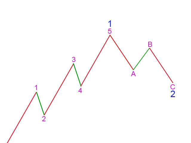 Basic Elliott Wave Structure - Actionary Waves 2011