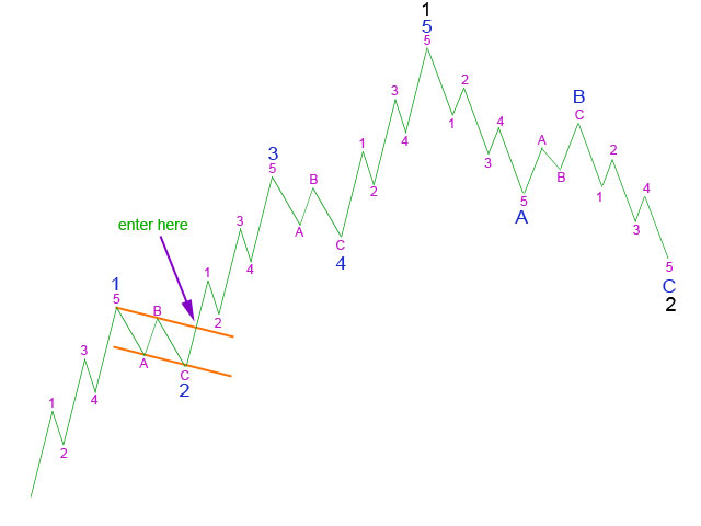Using a trend channel about 2 to enter 3 - Elliott Wave 2011