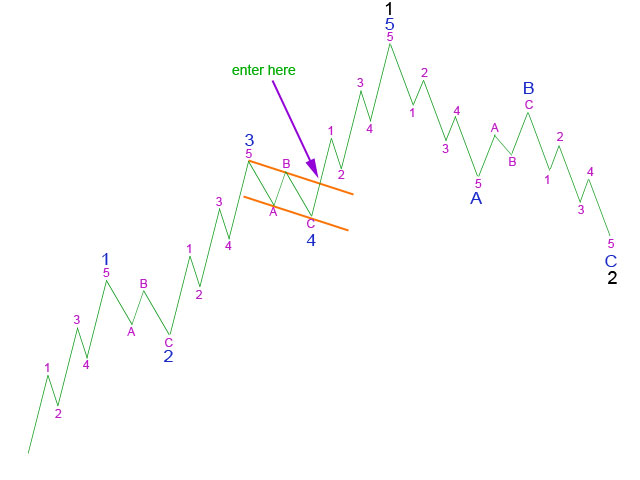 Using a trend channel about 4 to enter 5 - Elliott Wave 2011