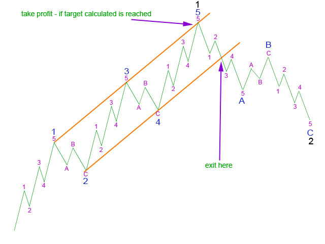 Using a trend channel about 5 to exit - Elliott Wave 2011