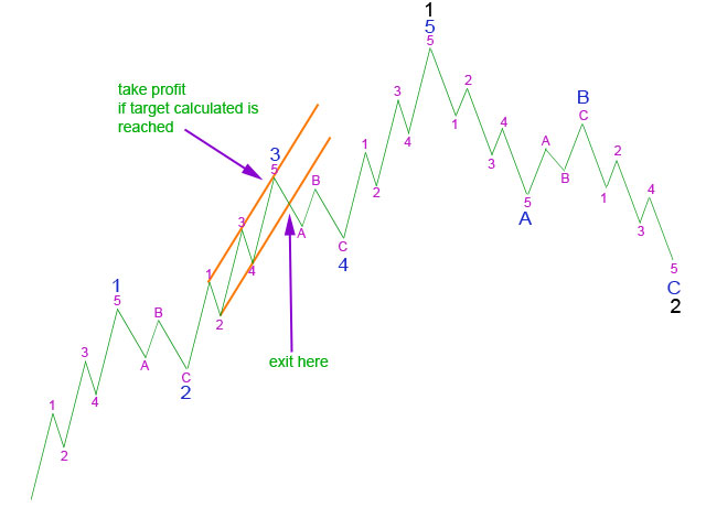 Using a trend channel about 3 to exit - Elliott Wave 2011