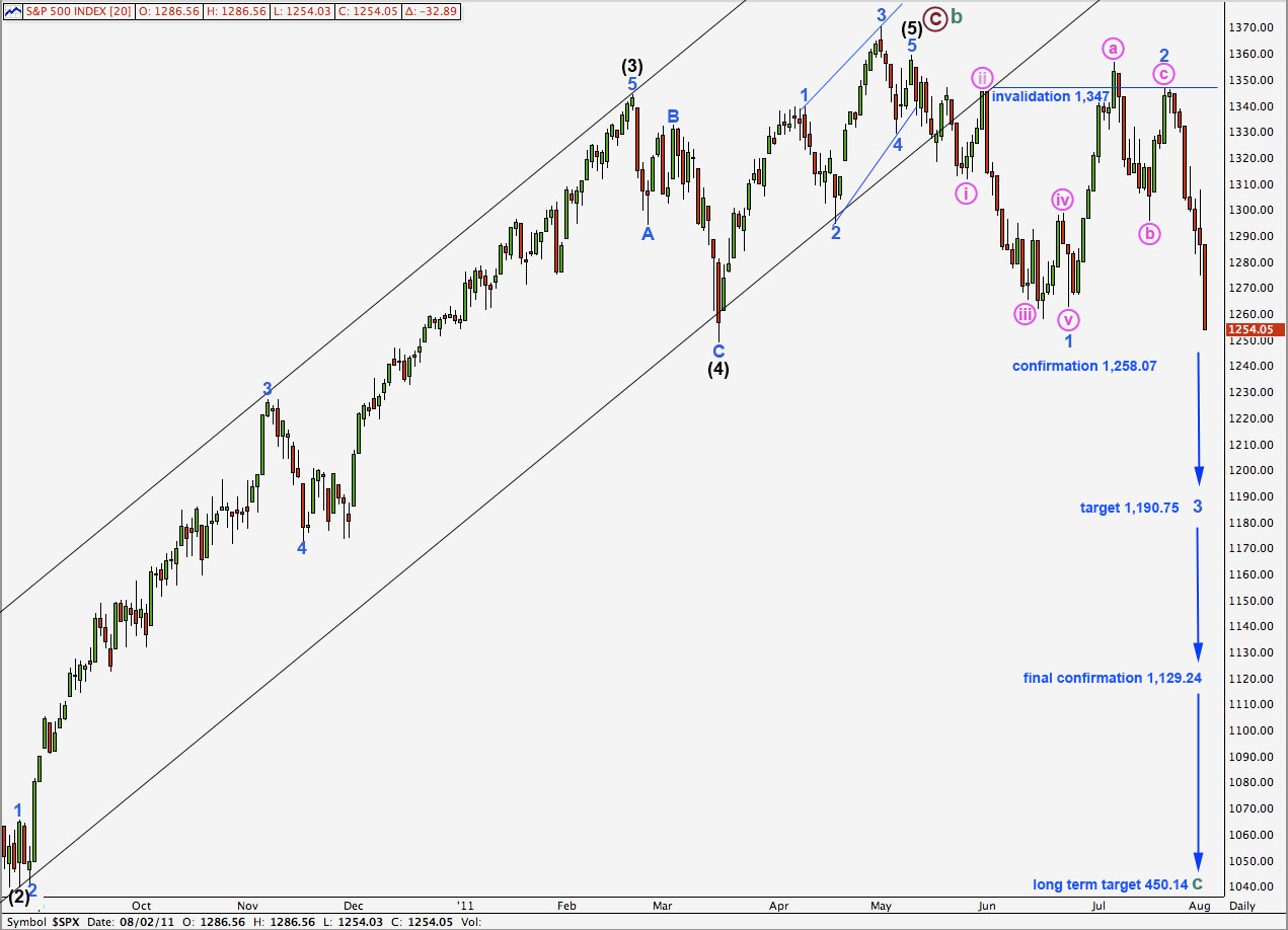 SPX500 daily 2nd Aug, 2011
