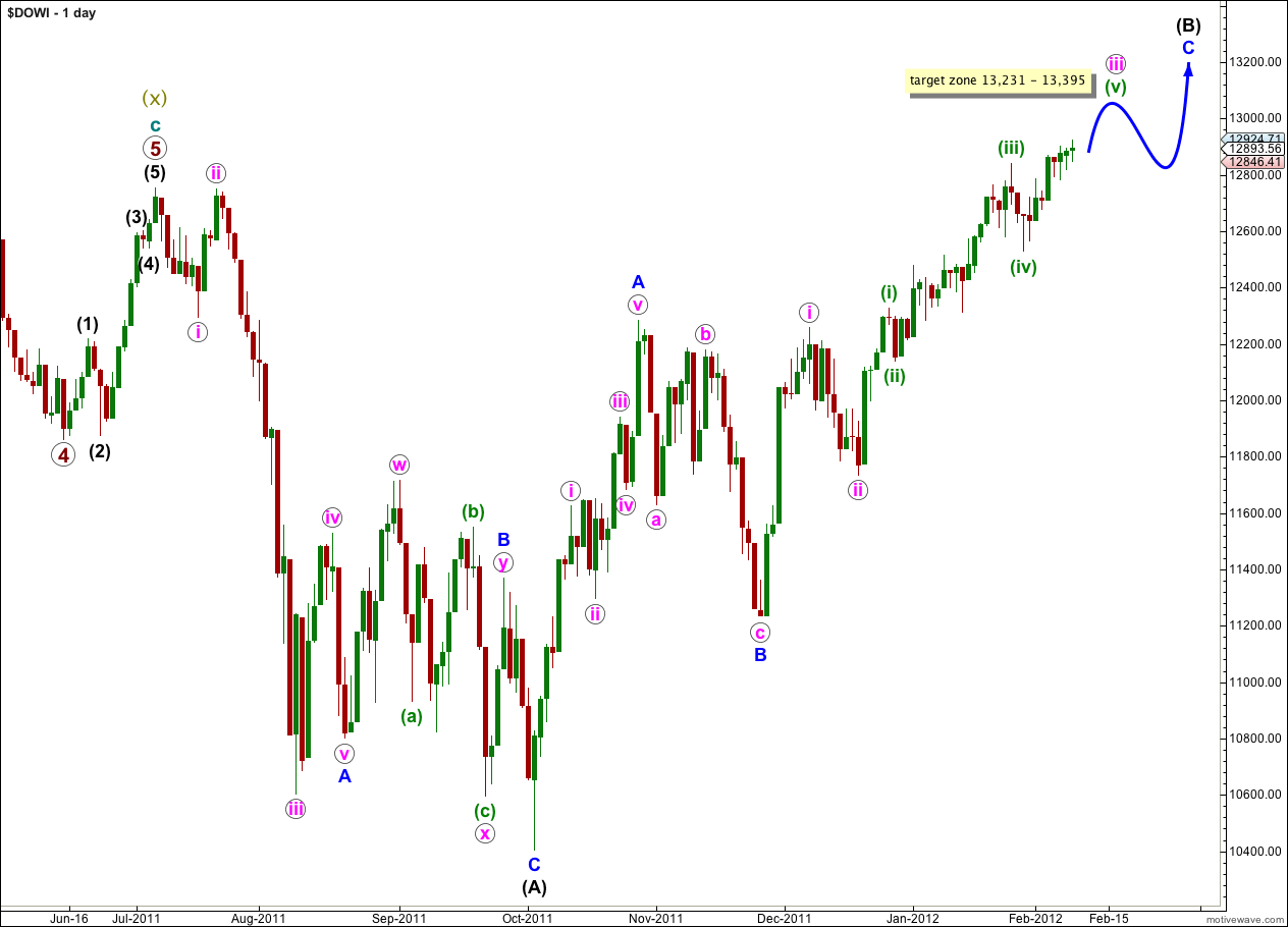 DOW daily 2012