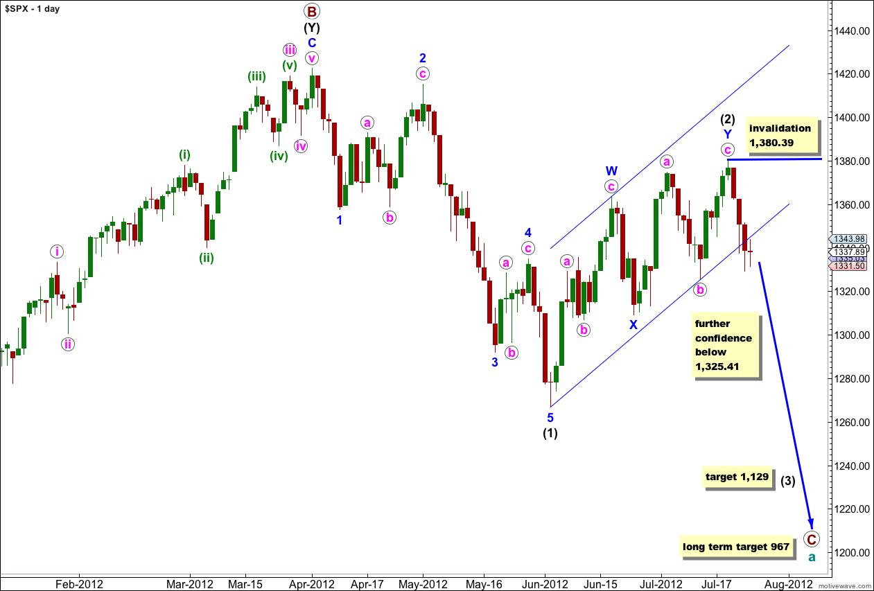 S&P 500 daily 2012