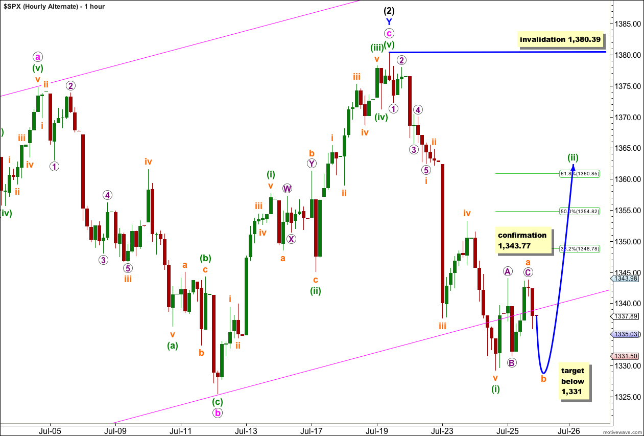 S&P 500 hourly 2012