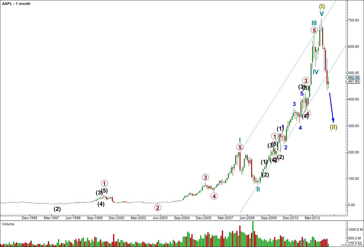 AAPL monthly 2013