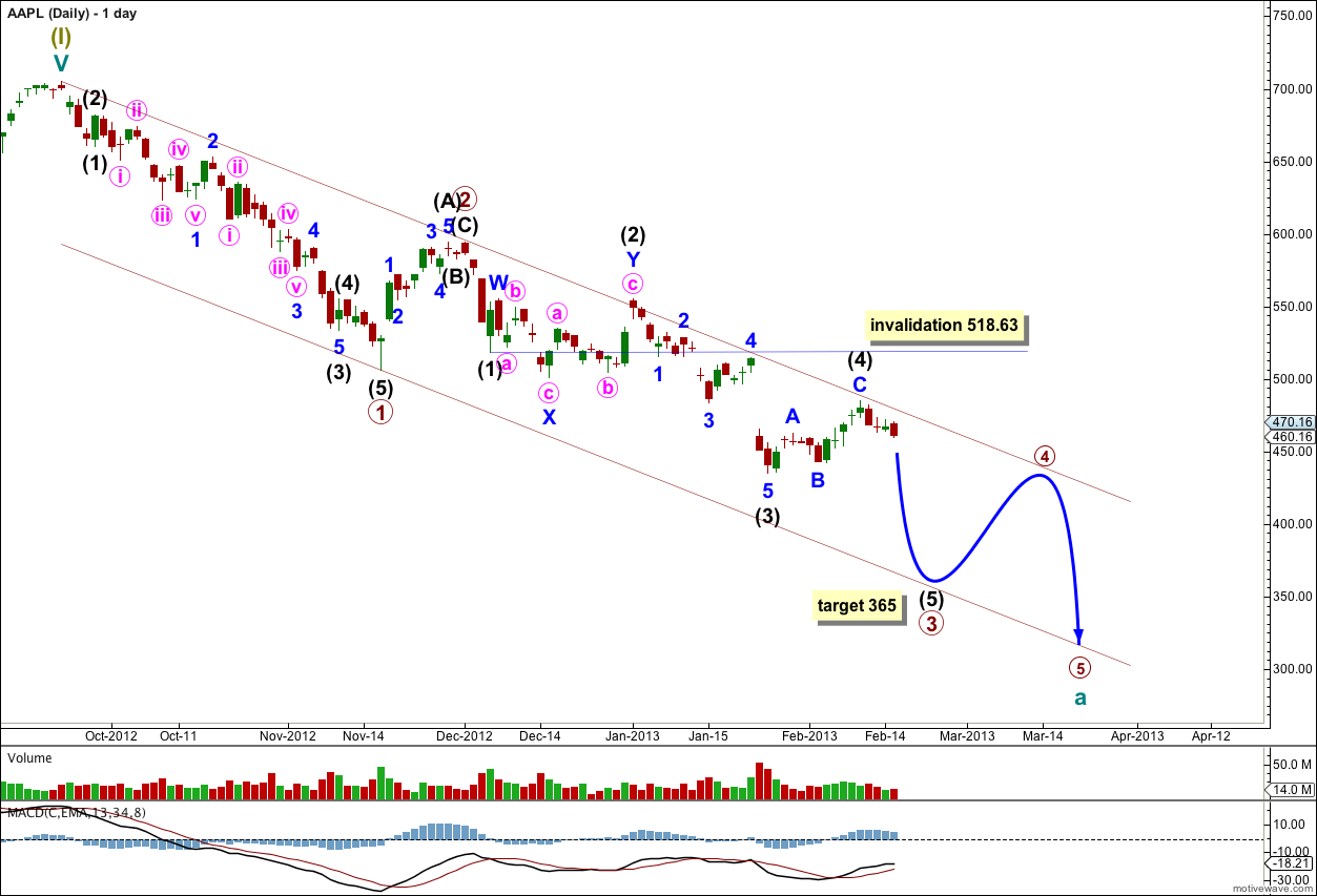 AAPL daily 2013