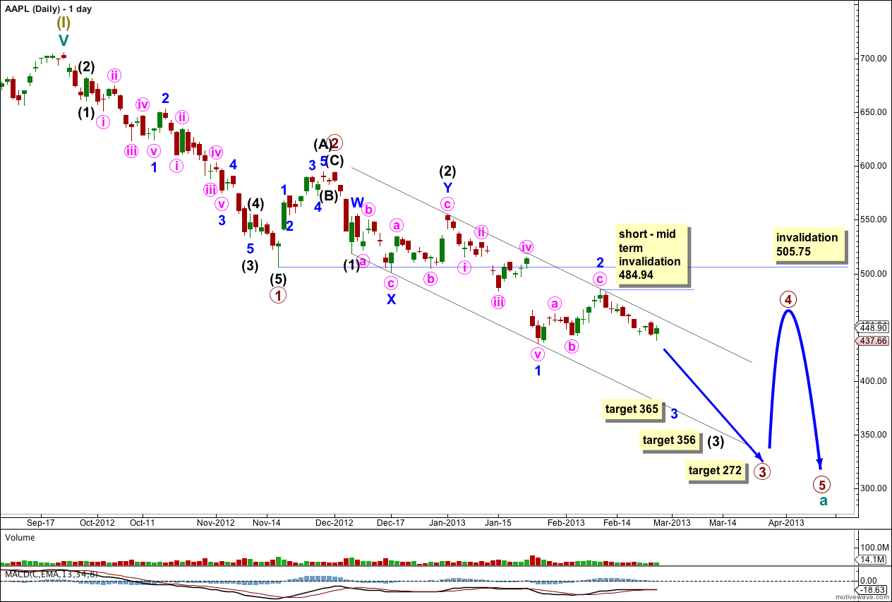 AAPL daily 2012