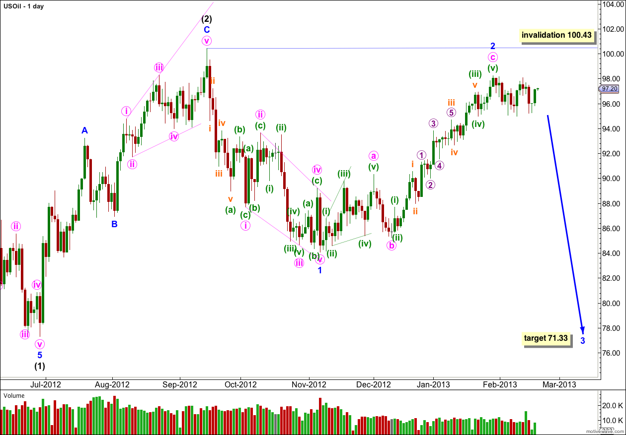 US Oil daily 2013
