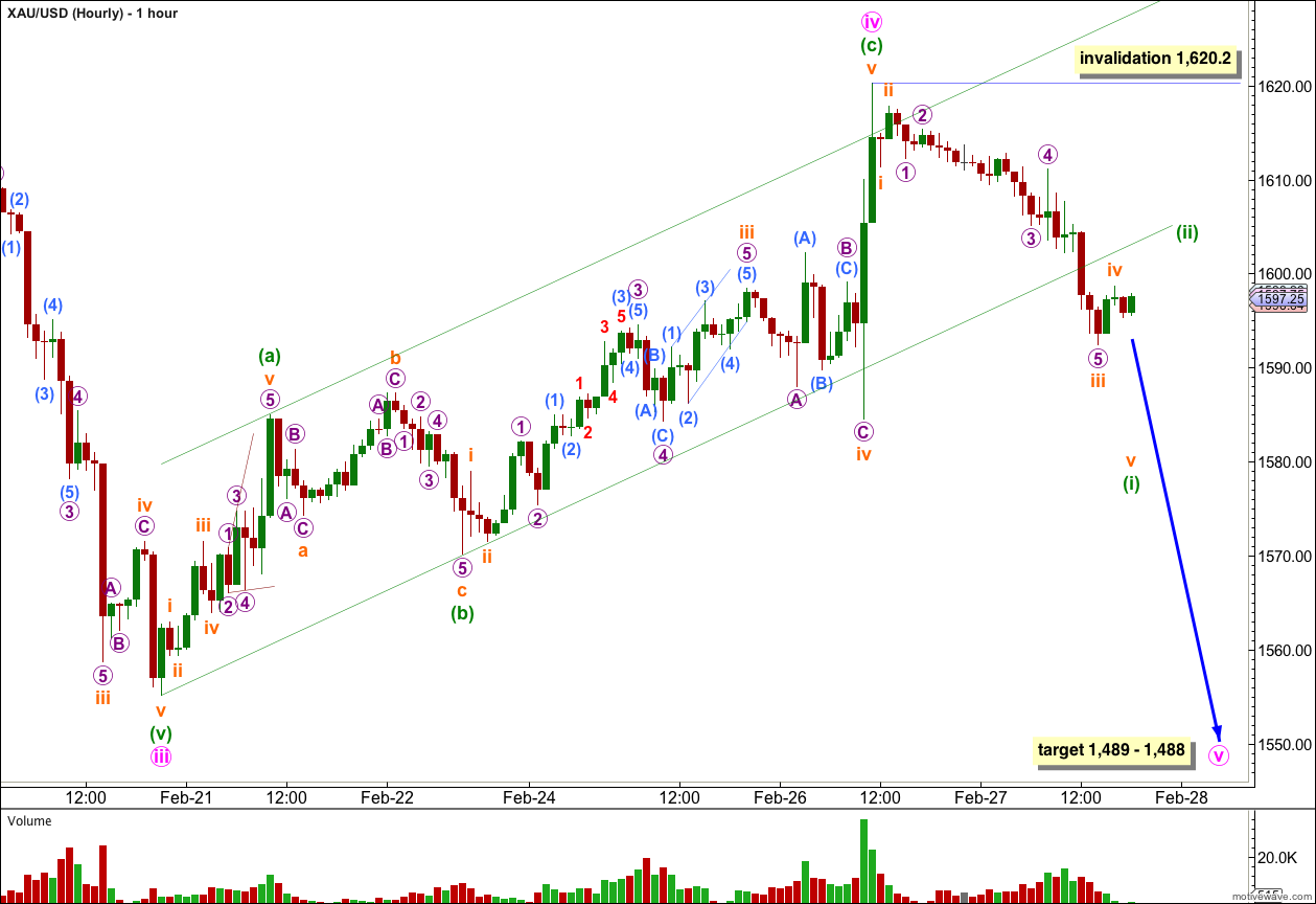 Gold hourly 2013