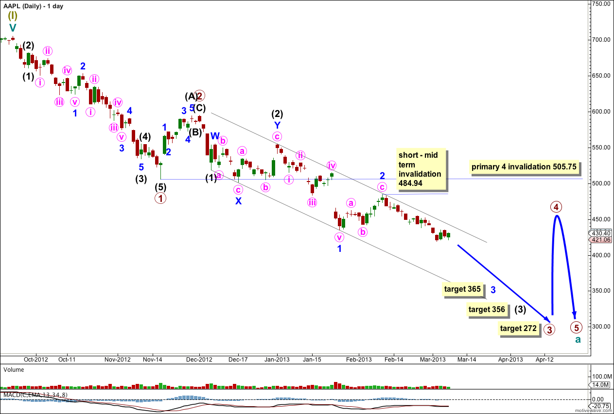 AAPL Elliott Wave Chart 2013