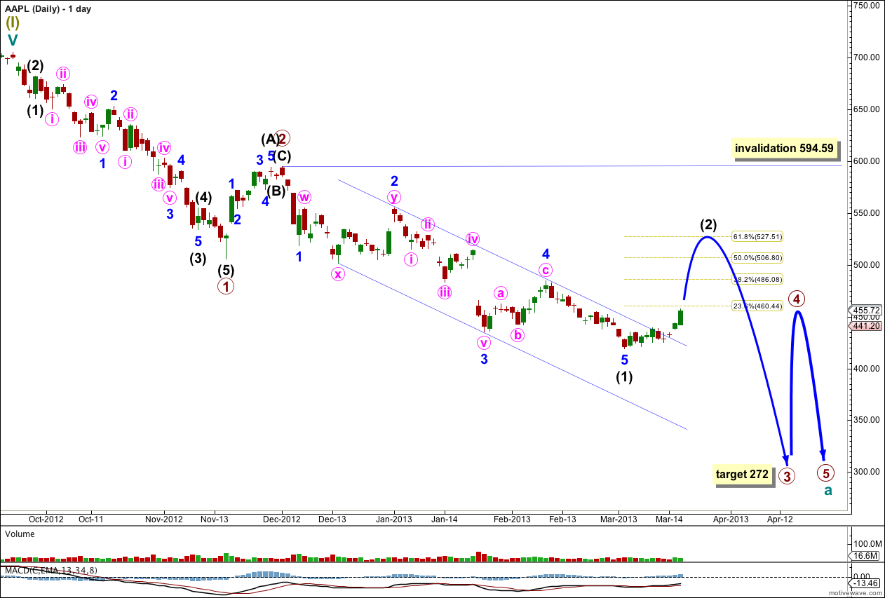 AAPL Elliott Wave Chart daily 2013