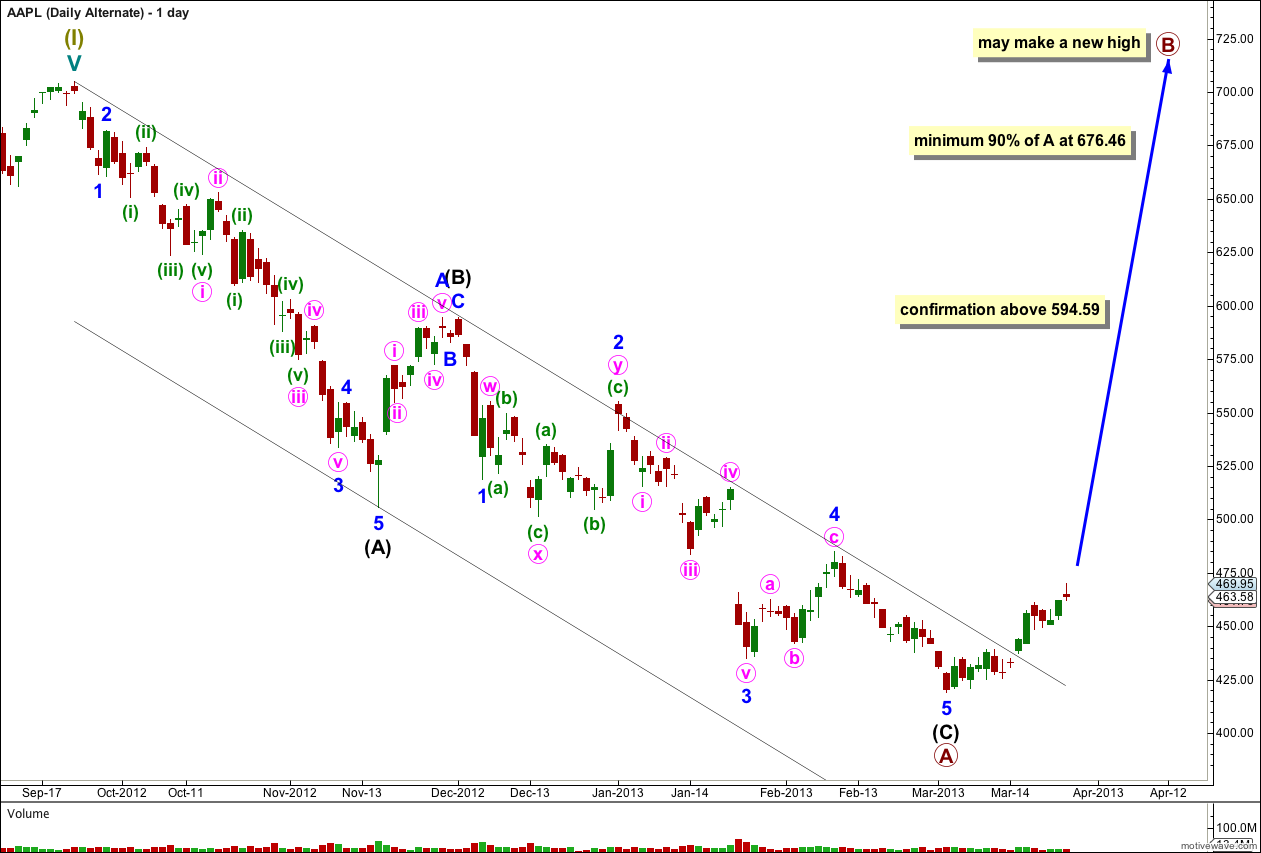AAPL Elliott Wave Chart alternate daily 2013