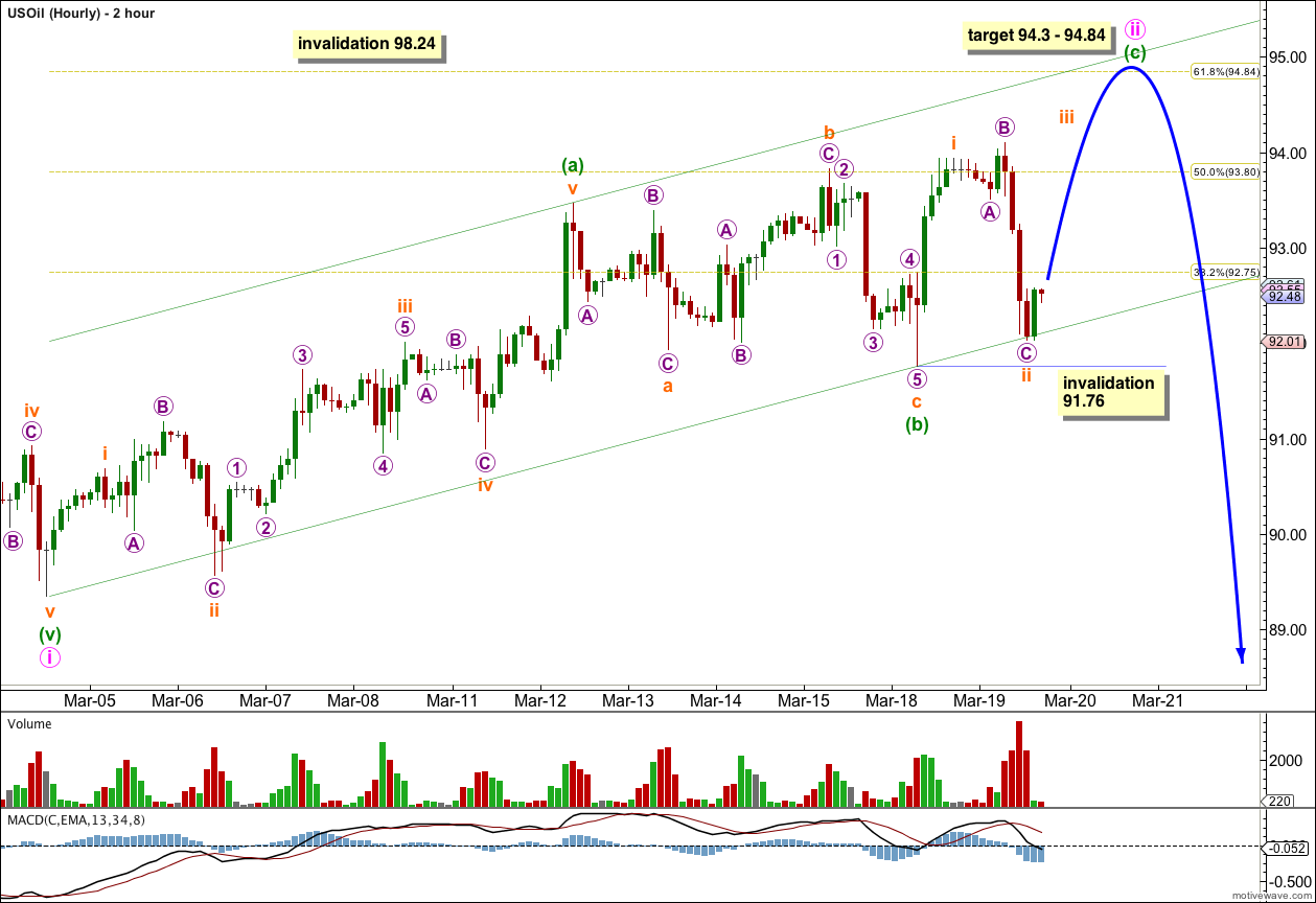 US Oil Elliott Wave Chart Two Hourly 2013