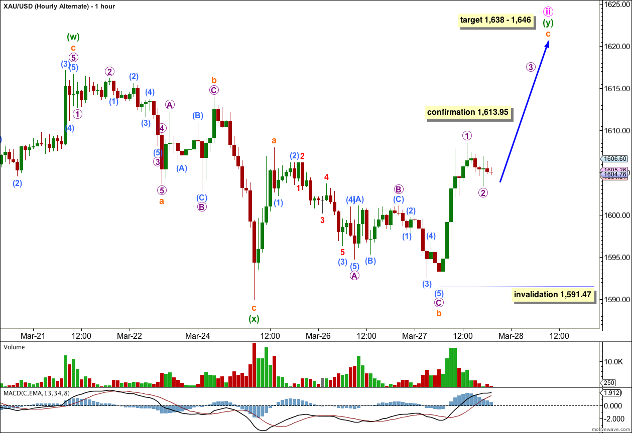 Gold Elliott Wave Chart alternate 2013