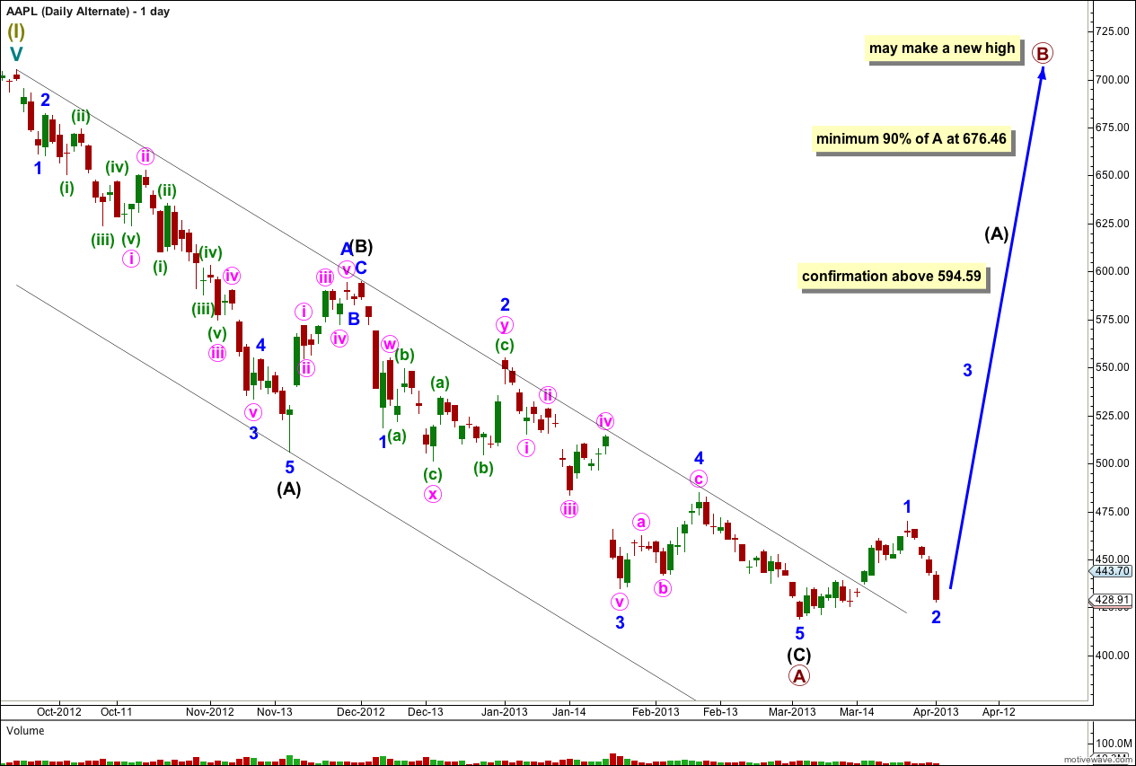 AAPL Elliott Wave Chart daily alternate 2013