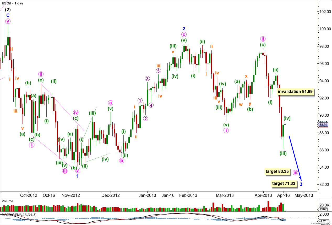 US Oil Elliott Wave Daily Chart 2013