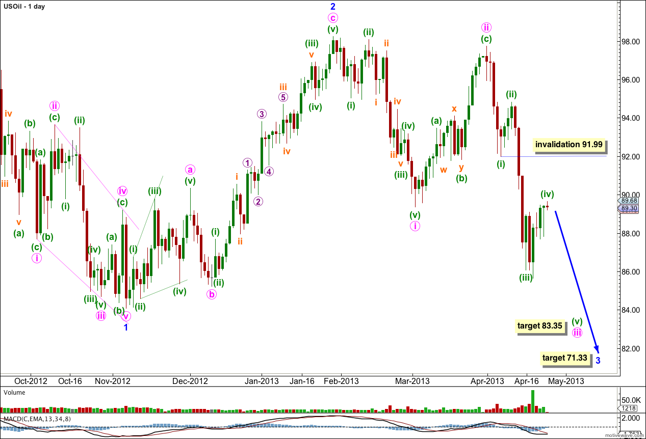US Oil Elliott Wave Chart 2013