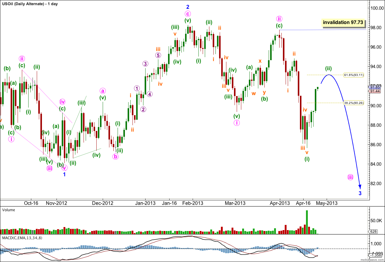 US Oil daily alternate 2013