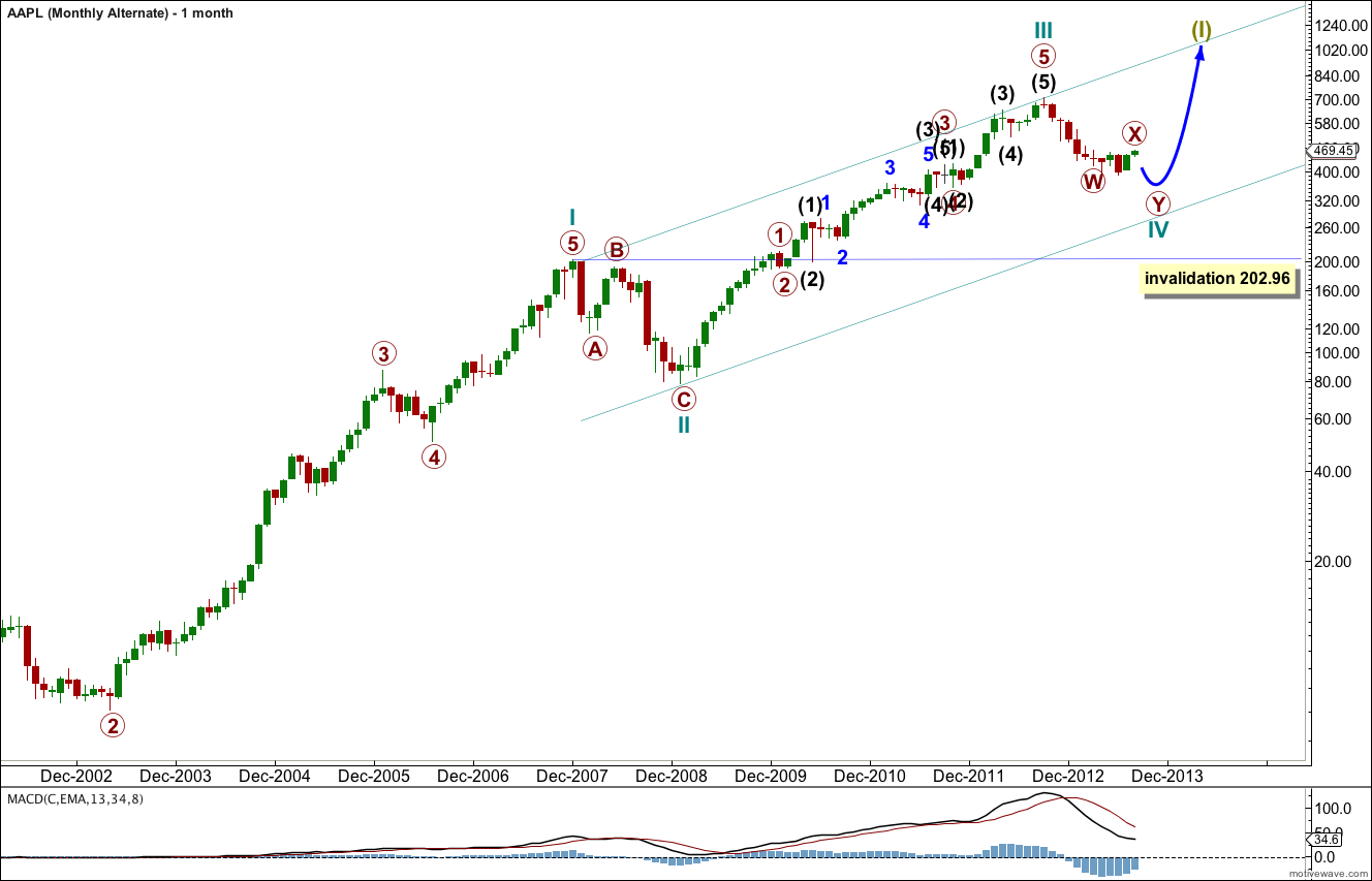 AAPL Elliott Wave Chart monthly alternate 2013