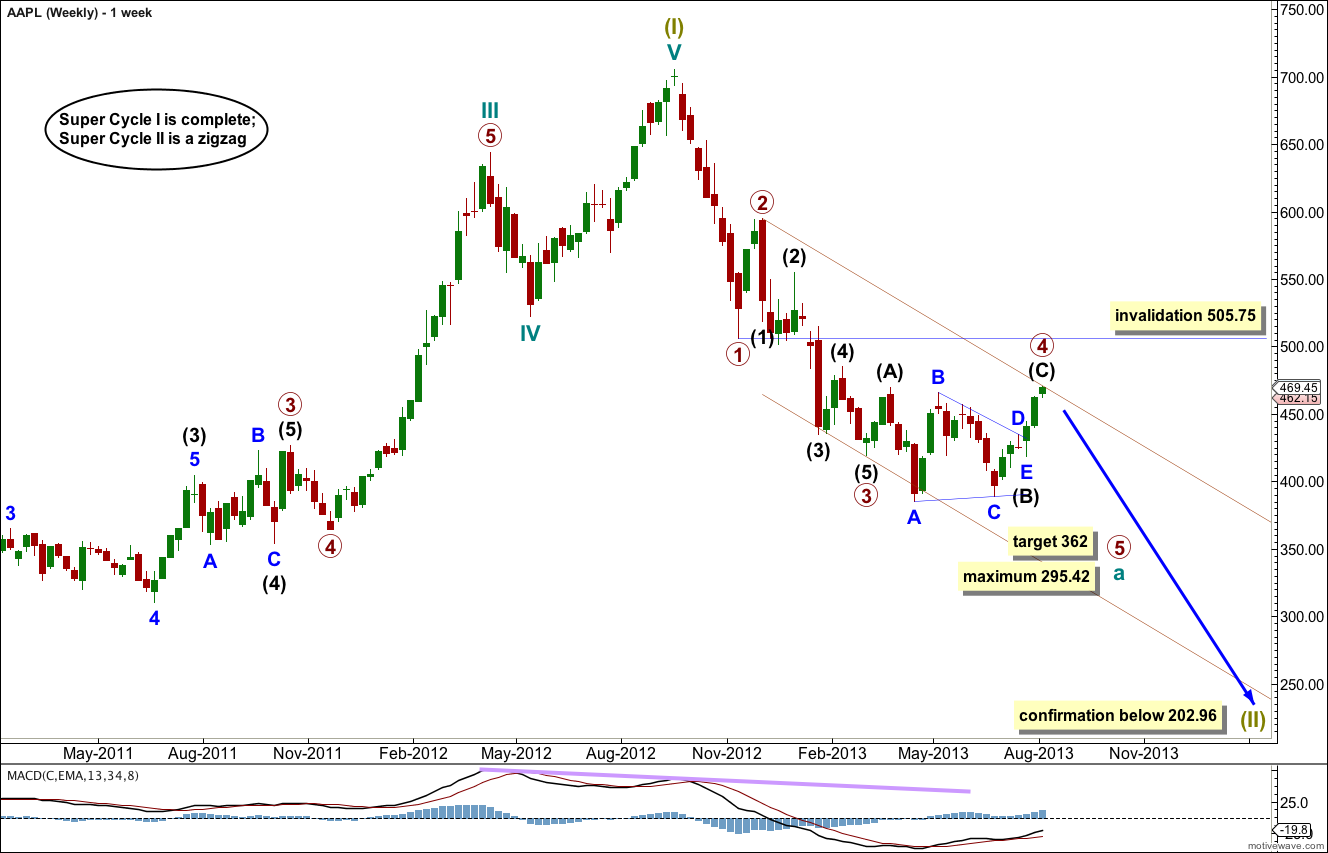 AAPL Elliott Wave Chart weekly 2013