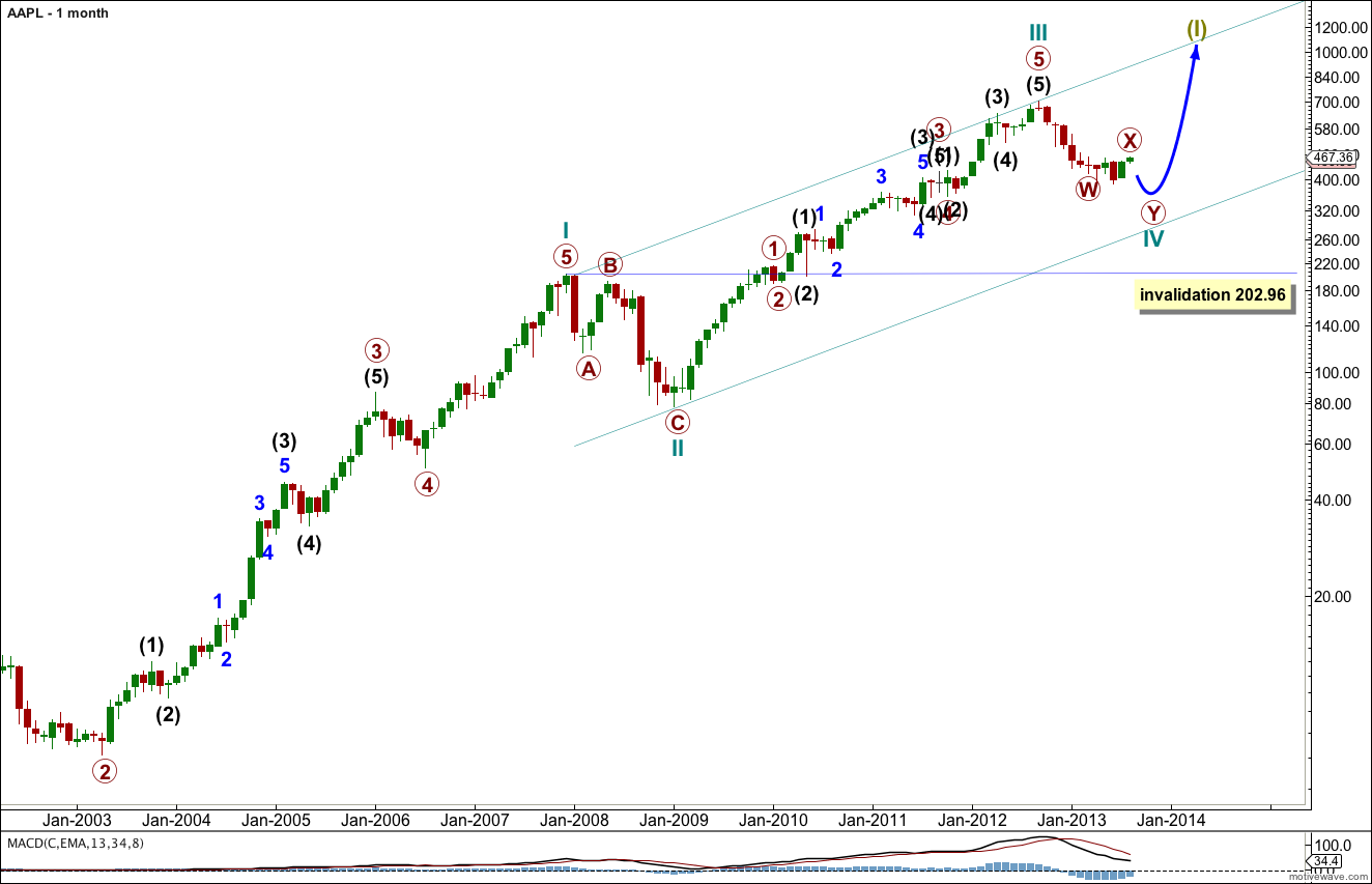 AAPL Elliott Wave Chart monthly 2013