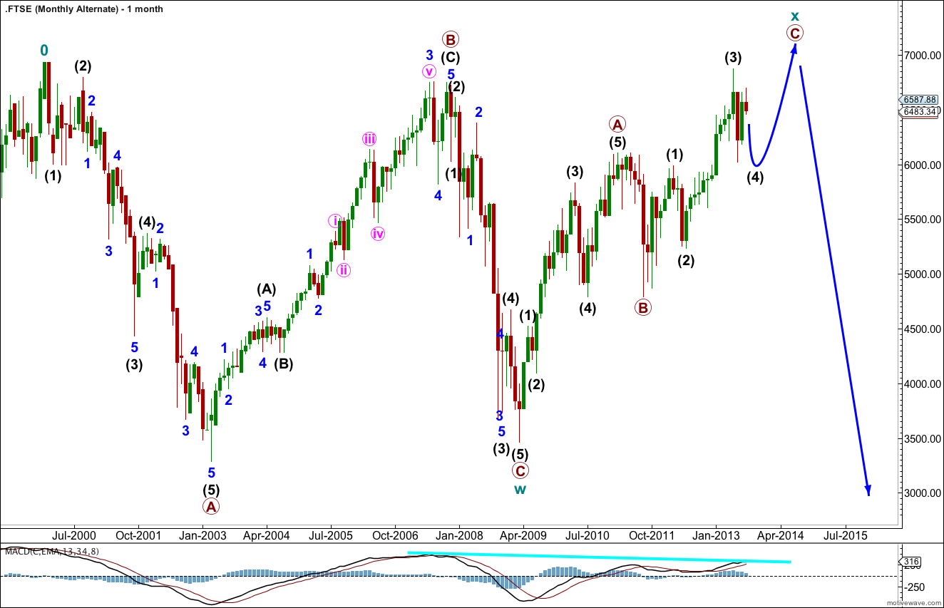 FTSE Elliott Wave Chart monthly alternate 2013