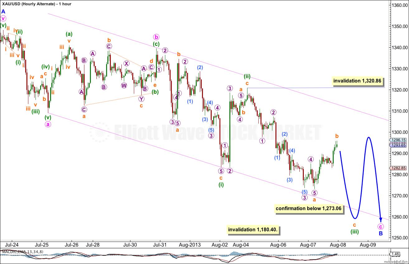 GOLD Elliott Wave Chart Hourly Alternate 2013