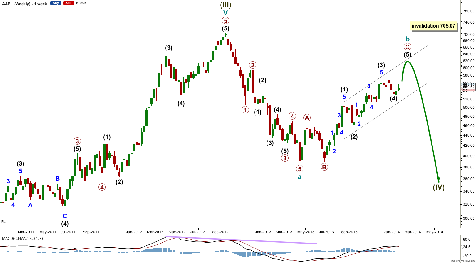 Aapl elliott wave technical analysis 27th january 2013