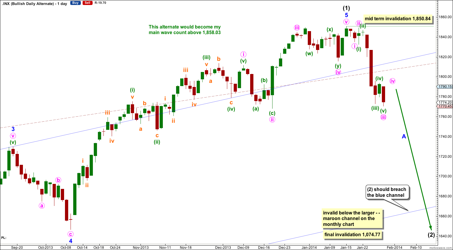 S&P 500 daily alternate bullish 2013