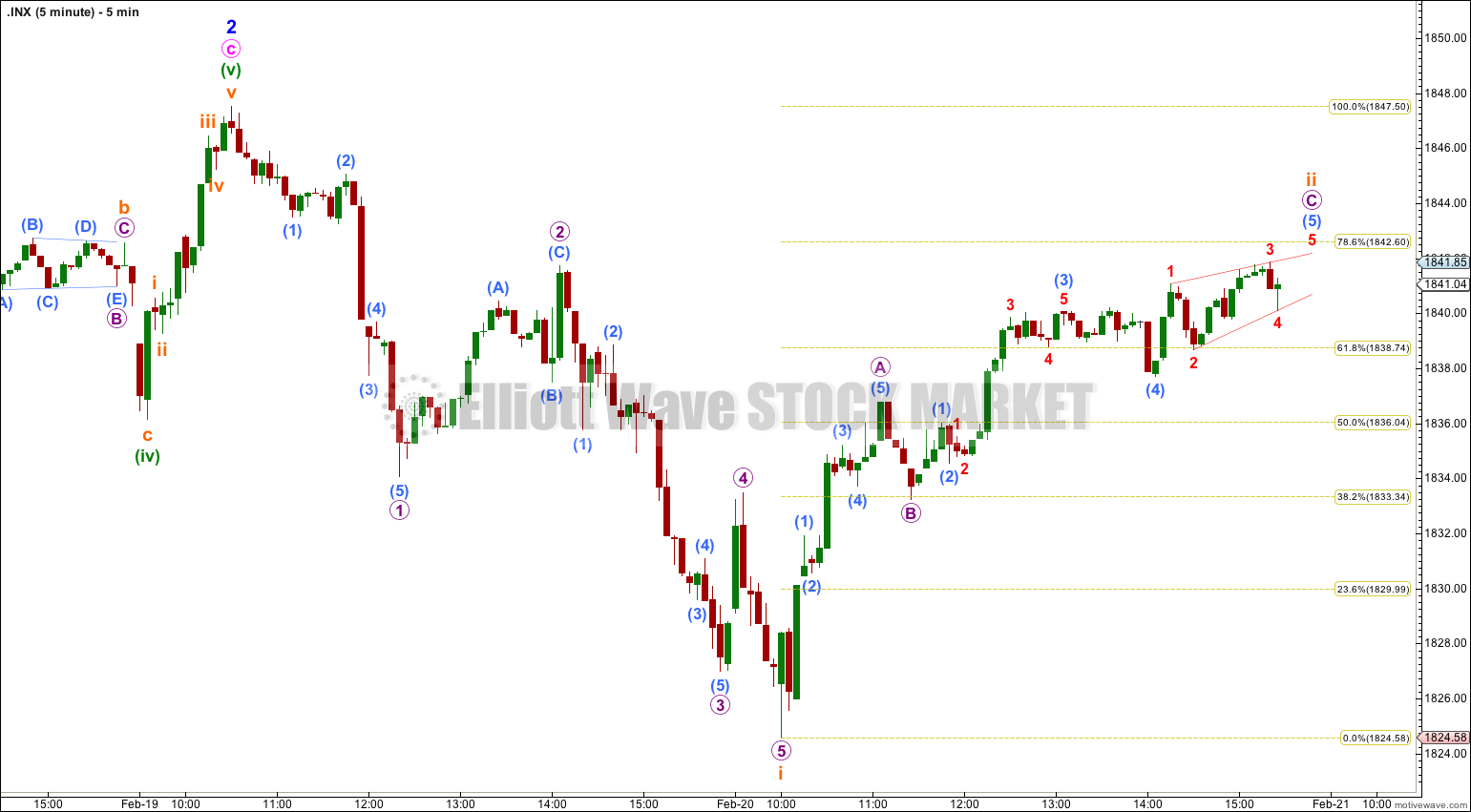 S&P 500 hourly 2013