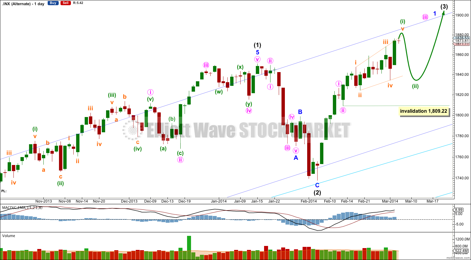 S&P 500 daily alternate 2013