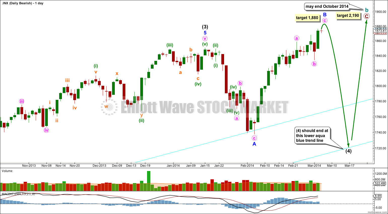 S&P 500 daily bear 2014