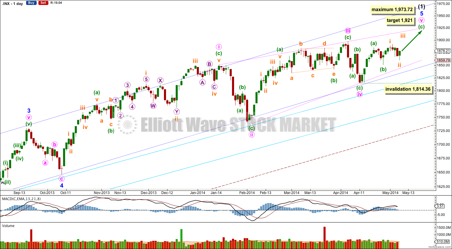 S&P 500 daily 2014