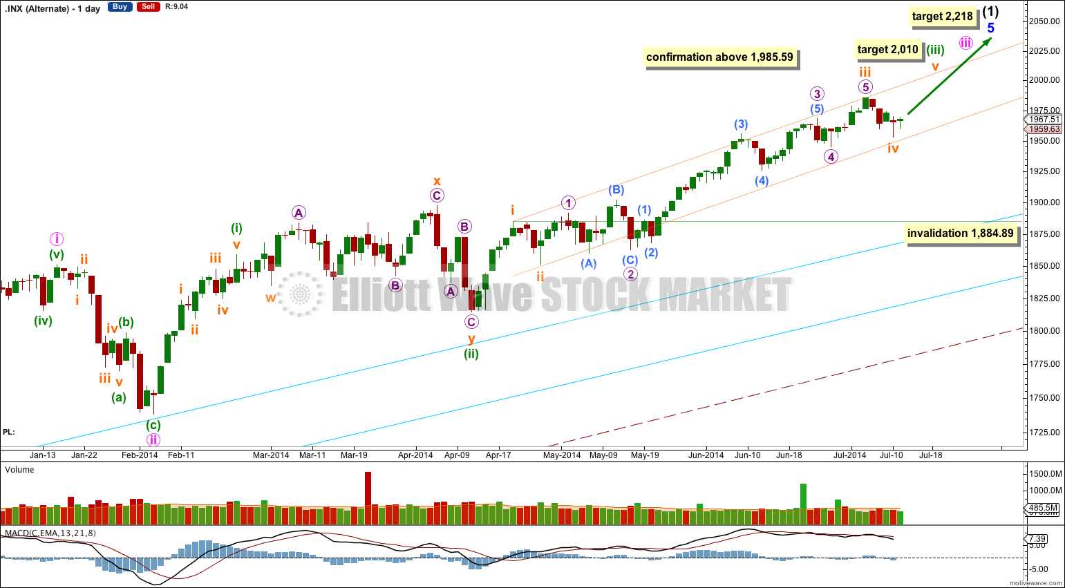 S&P 500 daily alternate 2014
