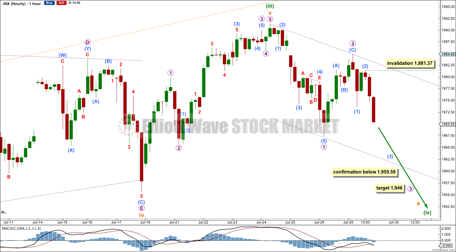 S&P 500 hourly 2014