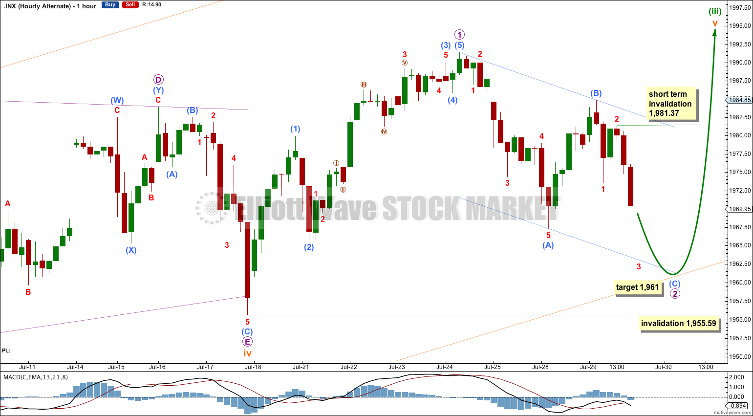 S&P 500 hourly alternate 2014