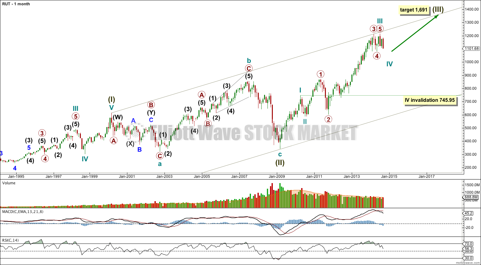 Russell 2000 monthly 2013