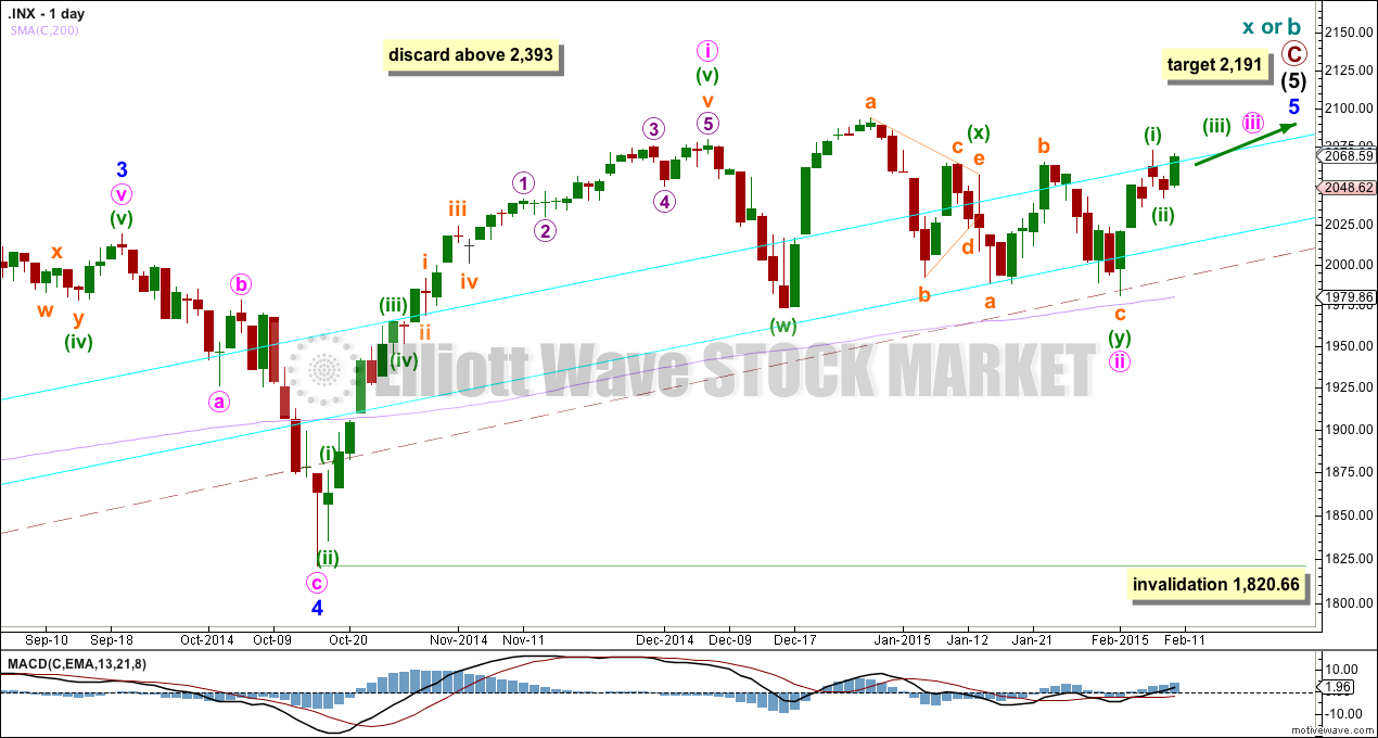 S&P 500 daily bear 2015