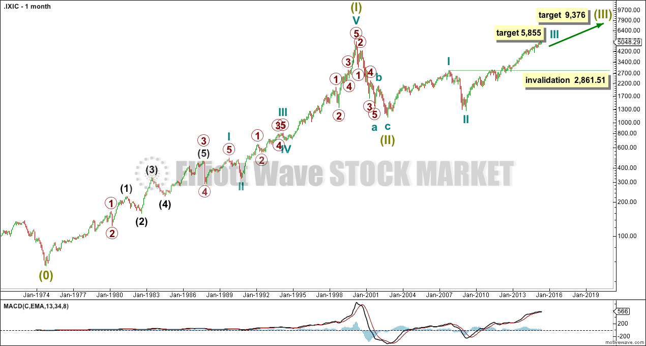 Nasdaq Composite monthly 2015