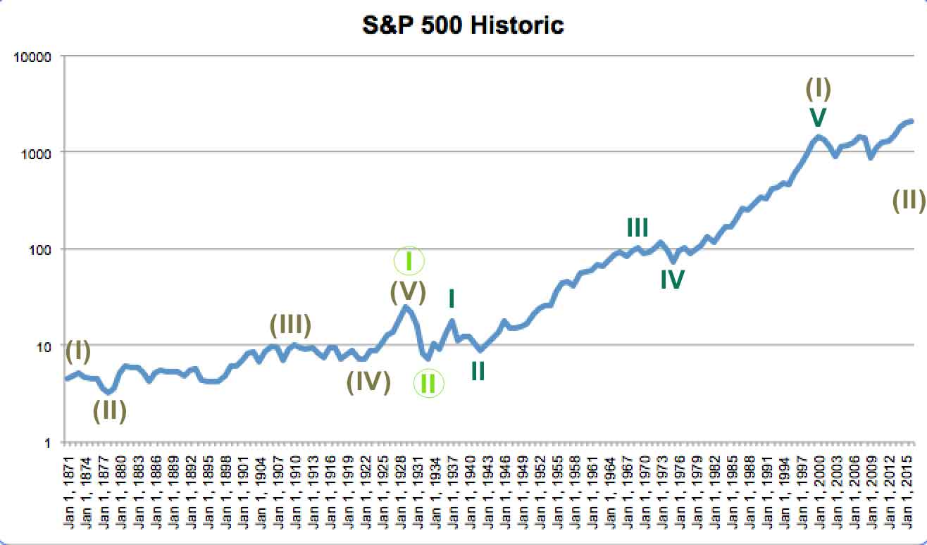 S&P 500 historic bear 2015