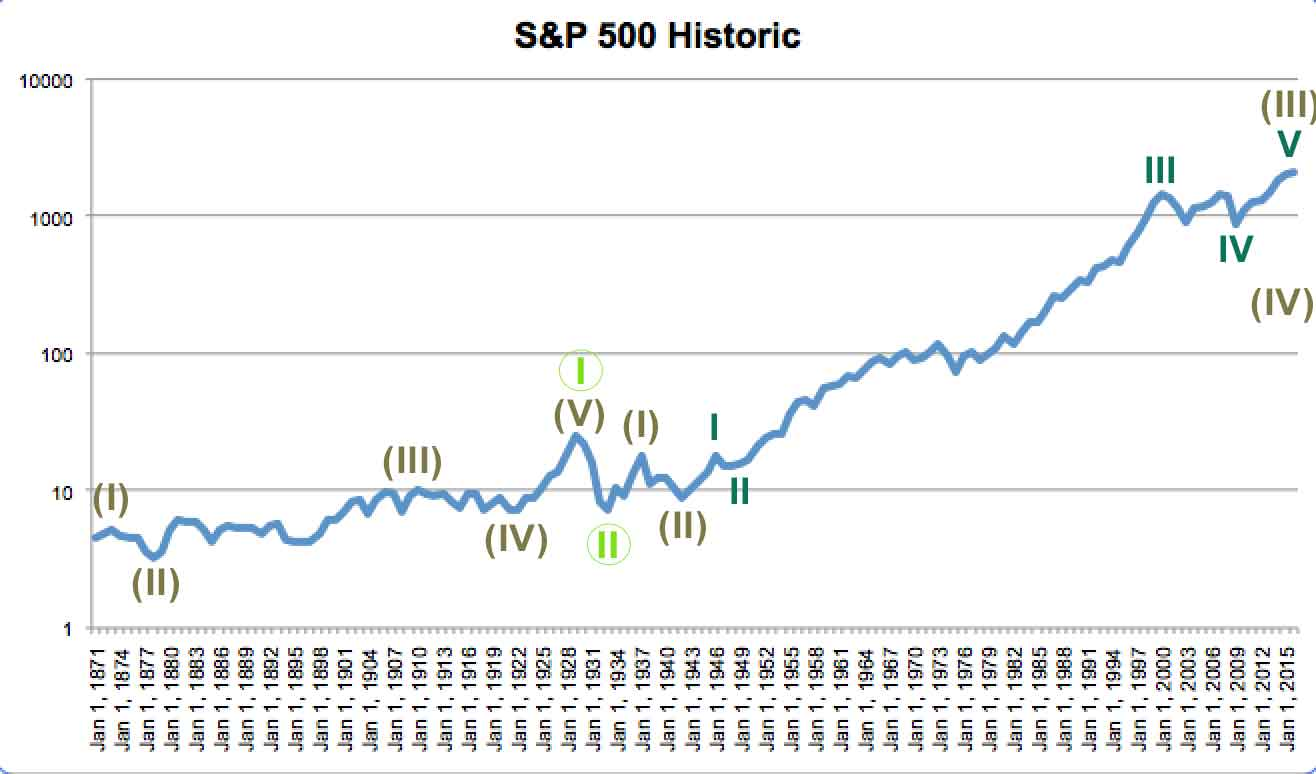 How to trade s&p 500 options