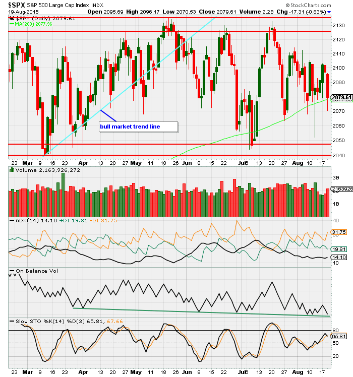 S&P 500 daily 2015
