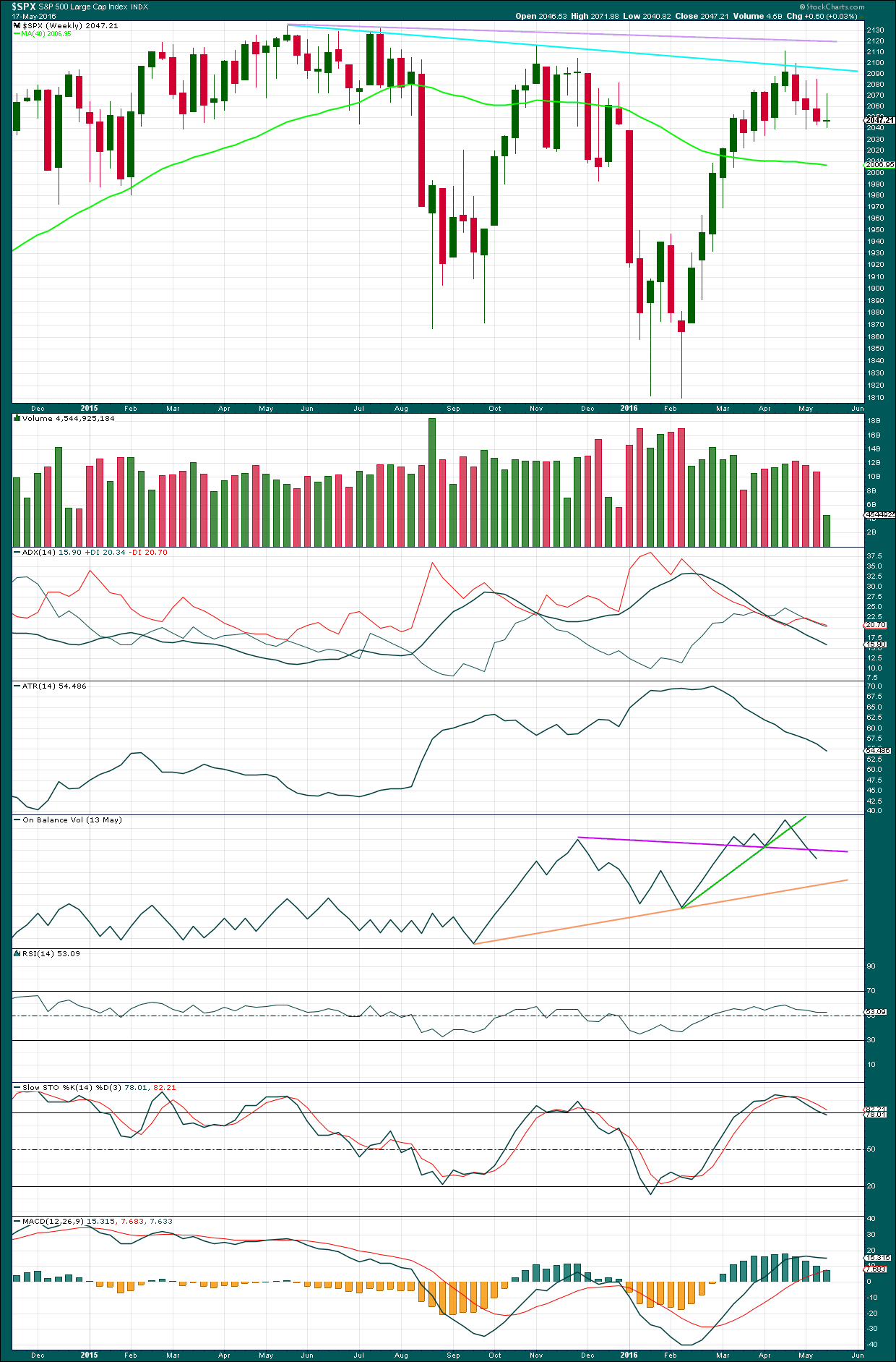 S&P 500 daily 2016