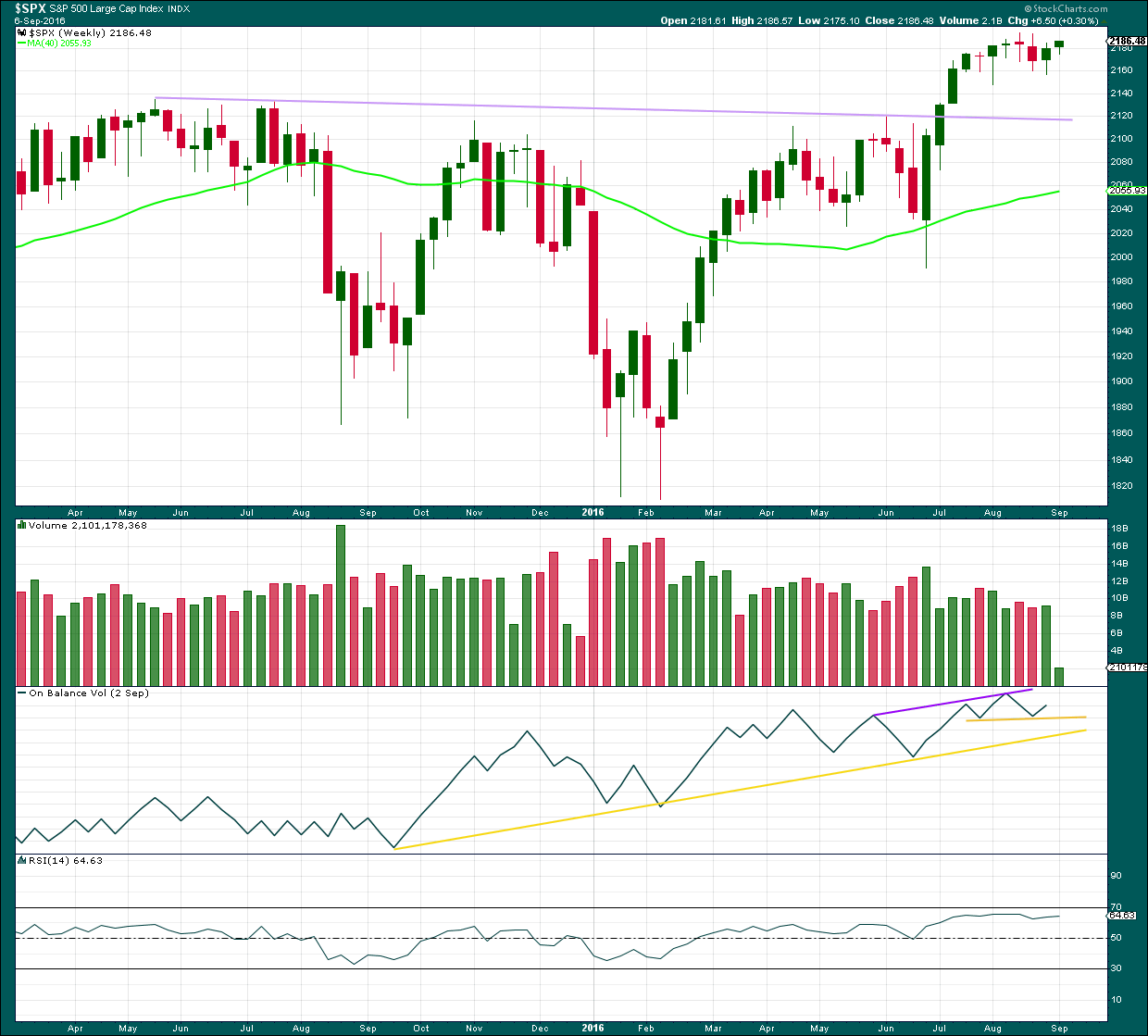 S&P 500 weekly 2016