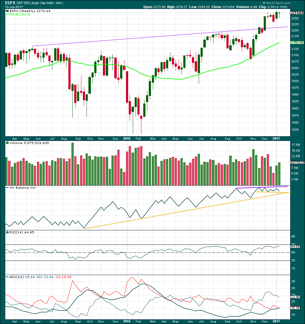 S&P 500 weekly 2017